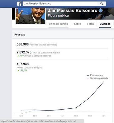 """Crescimento da página de Jair Bolsonaro após seu voto """"polêmico"""" pelo impeachment de Dilma Rousseff"""
