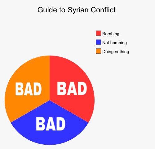 Ataque americano a Síria, Donald Trump