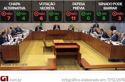 STF dizendo ao Parlamento como deve ser feito um impeachment.