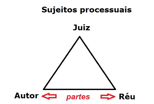 Sujeitos processuais - triângulo entre juiz - autor - réu