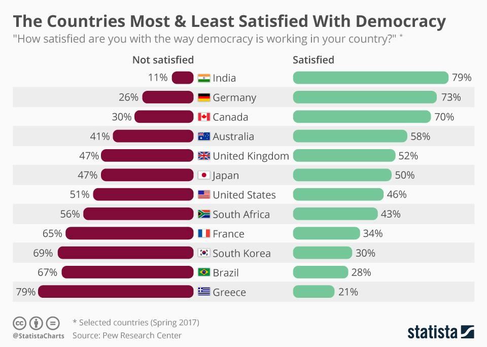 Estudo da Pew Research sobre satisfação com políticos e com a democracia