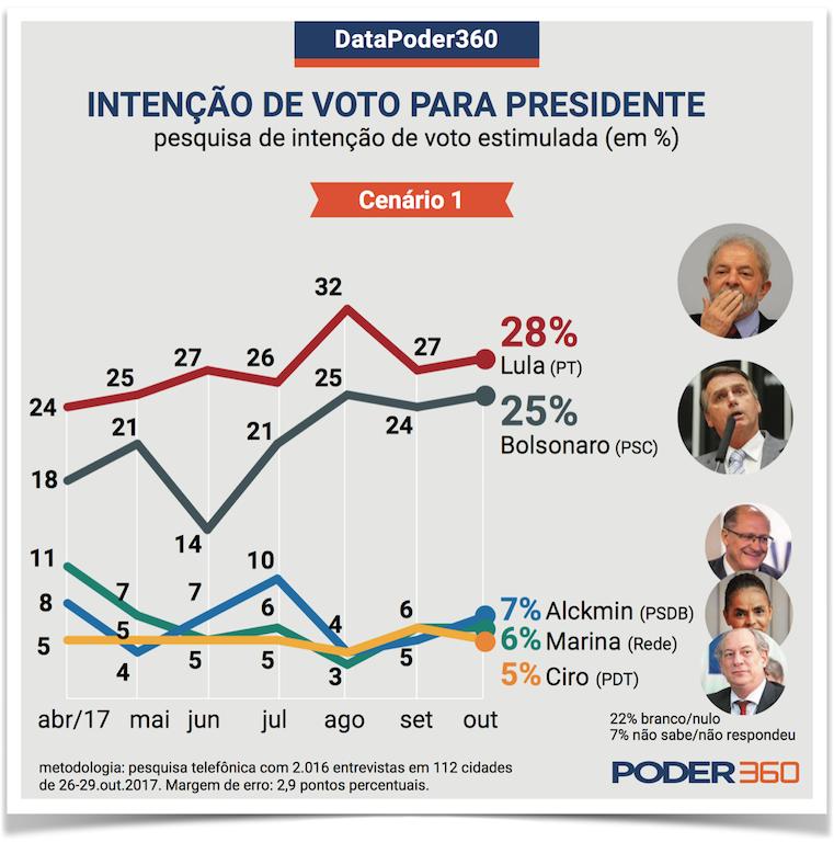 Força eleitoral Bolsonaro