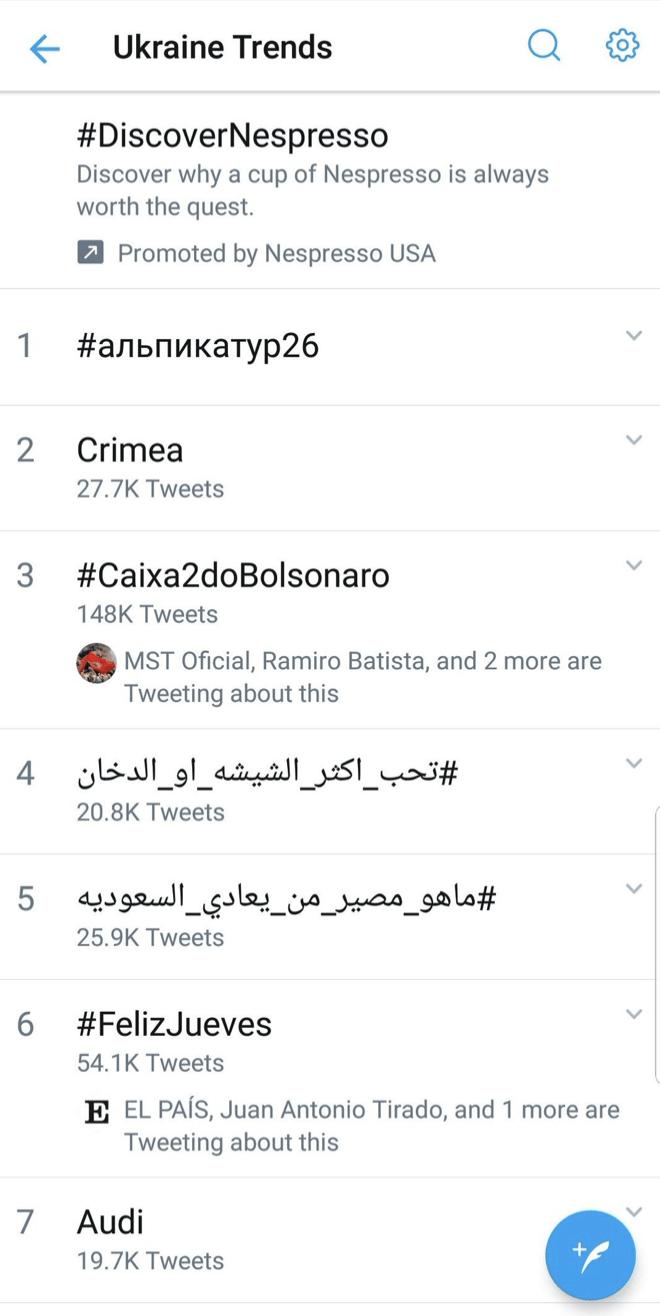 Hashtag petista #Caixa2doBolsonaro nos Trending Topics da Ucrânia