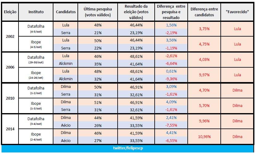 Tabela de erros de Ibope e Datafolha