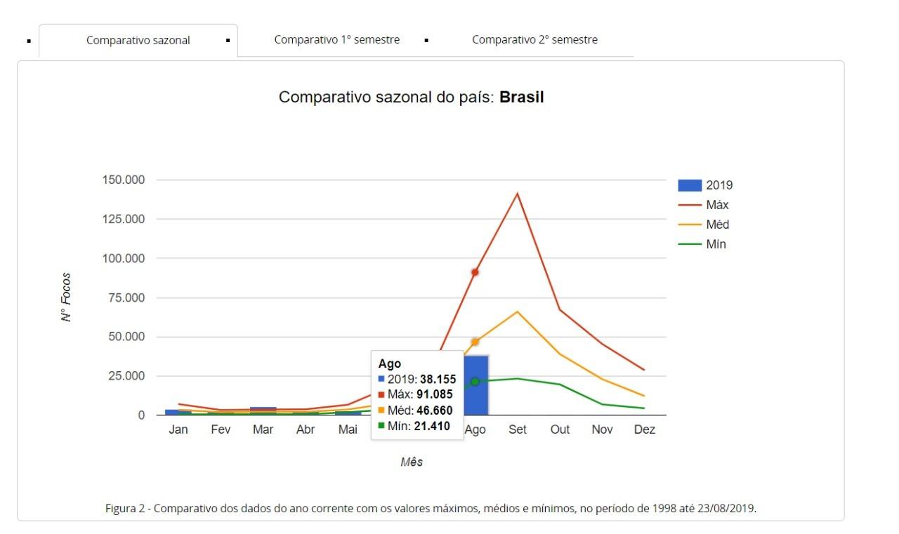 queimadas-brasil