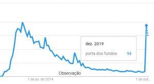 Porta dos Fundos - Buscas no Google