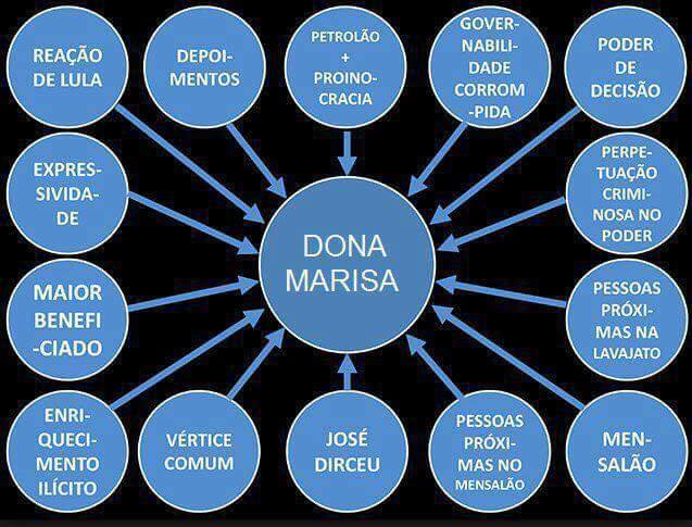 Power Point Dagnolli atualizado: Foi Dona Marisa o centro de tudo.