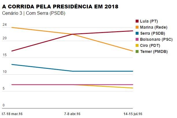 Datafolha - pesquisa de 2018 mostra Lula na frente, mesmo condenado