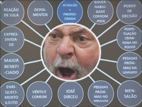 Provas contra Lula - Powerpoint